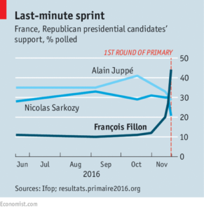 french-republican-polling